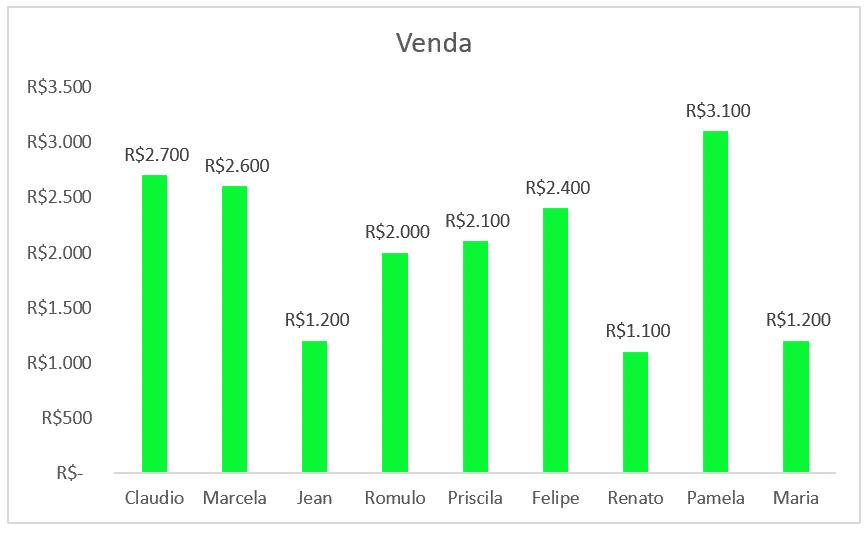 Gráfico com Rótulo de Dados