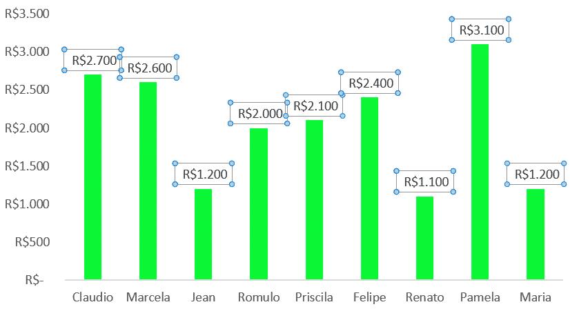 Editar rótulo de Dados