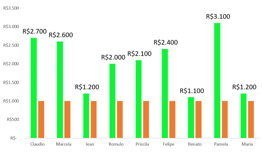 Gráficos com meta no Excel