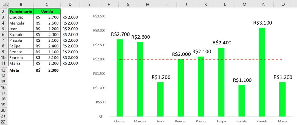 Alterando meta nos gráficos no Excel