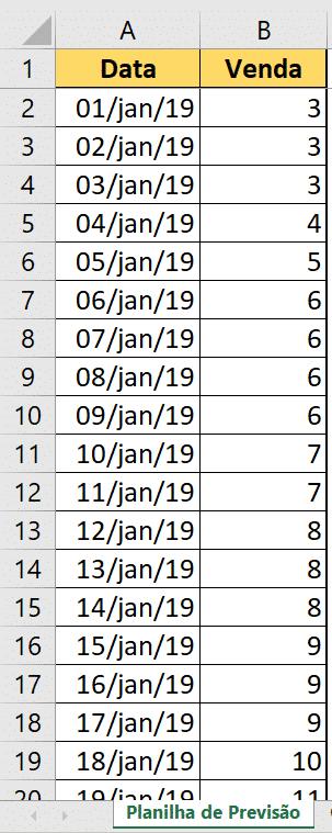 Tabela de dados históricos