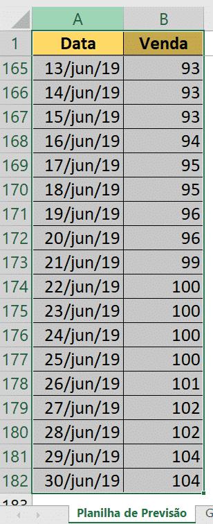 Tabela de dados históricos selecionada