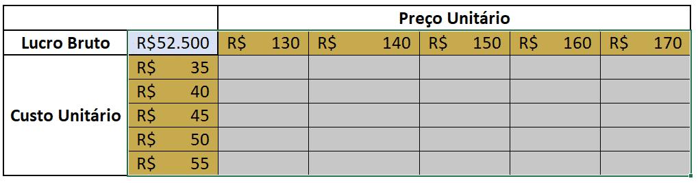 Tabela de Dados selecionada