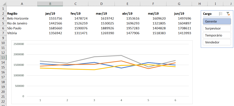 Gráfico após repetir o procedimento para cada região