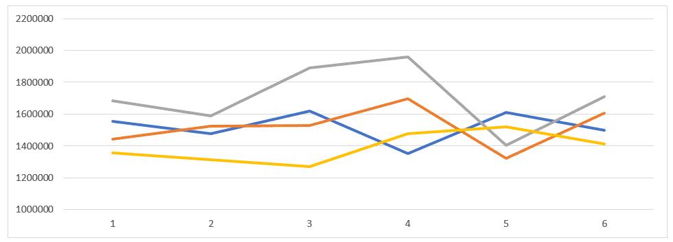 Gráfico após a formatação do eixo