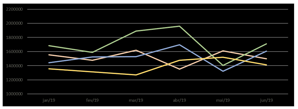 Alterando o preenchimento do gráfico