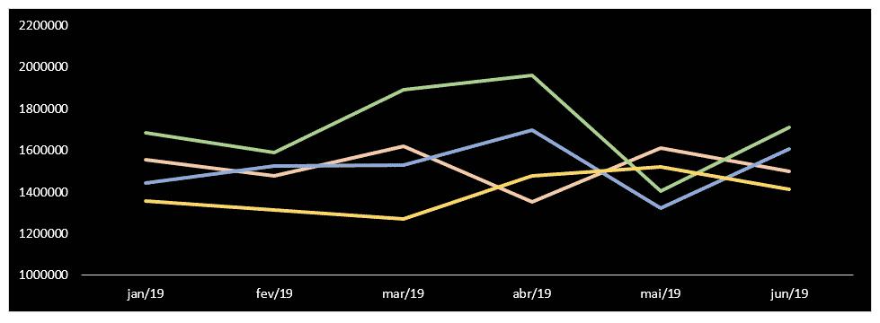 Gráfico final sem as linhas de grade