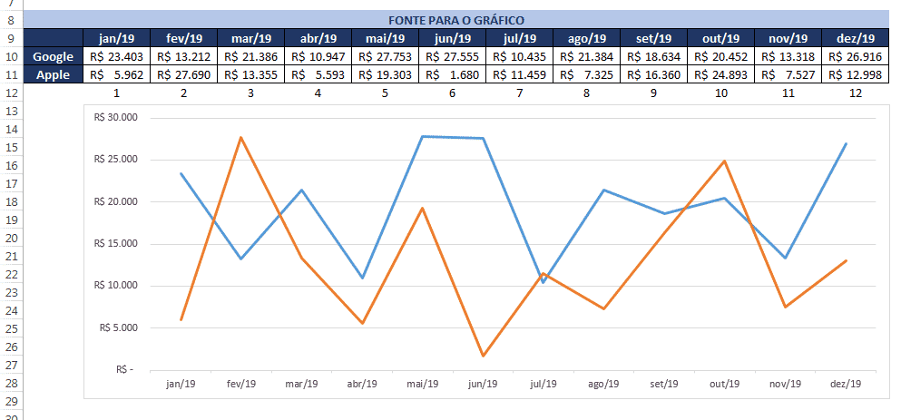 Acrescentando a segunda linha de dados para obter o gráfico completo