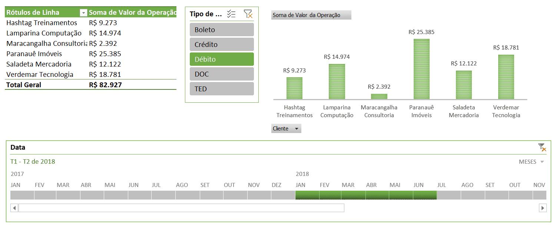 Exemplo de Dashboard com linha do tempo