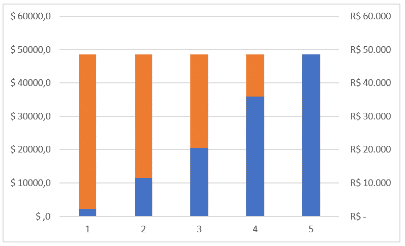 Sobreposição dos gráficos