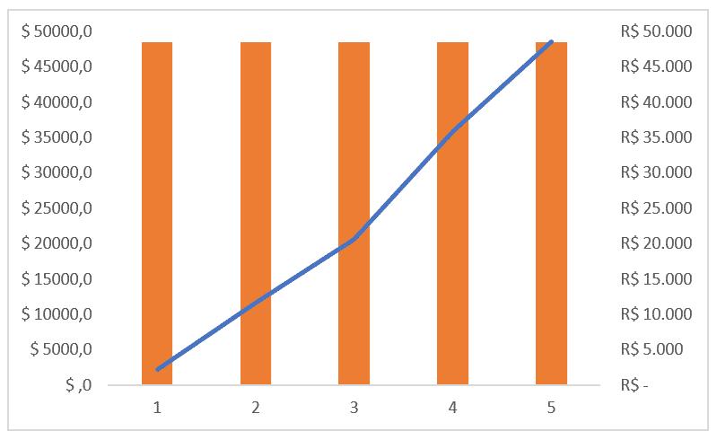 Formatação dos eixos verticais