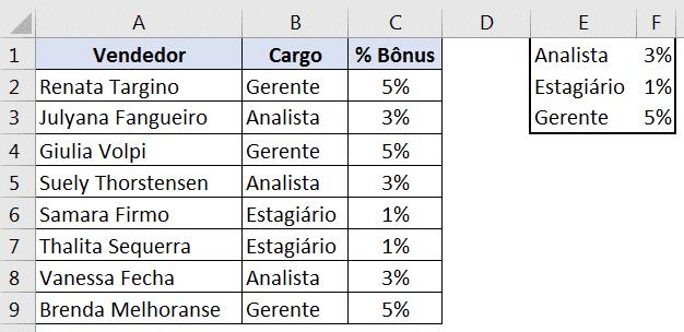 Tabela completa com duas funções, uma dentro da outra