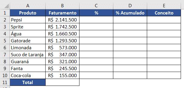 Tabela inicial para a criação do método ABC
