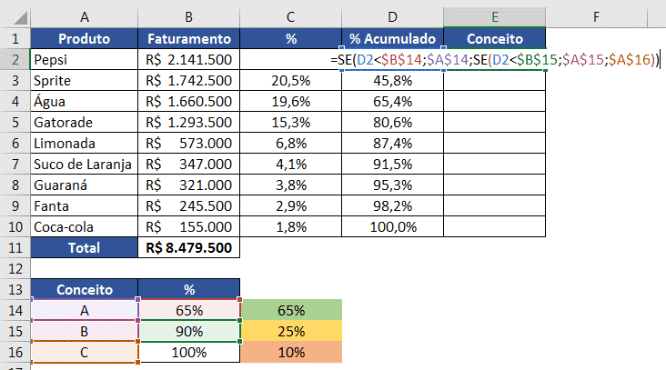 Fórmula para classificar o conceito de cada produto na Curva ABC