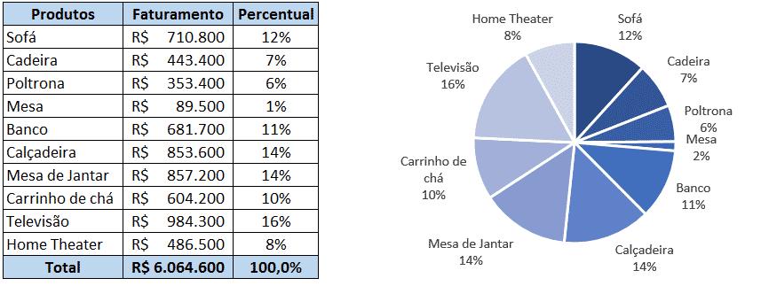 Tabela e gráfico de pizza final
