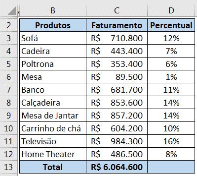 Resultado da fórmula de porcentagem