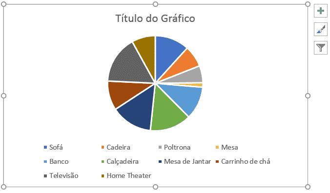Resultado da criação do gráfico