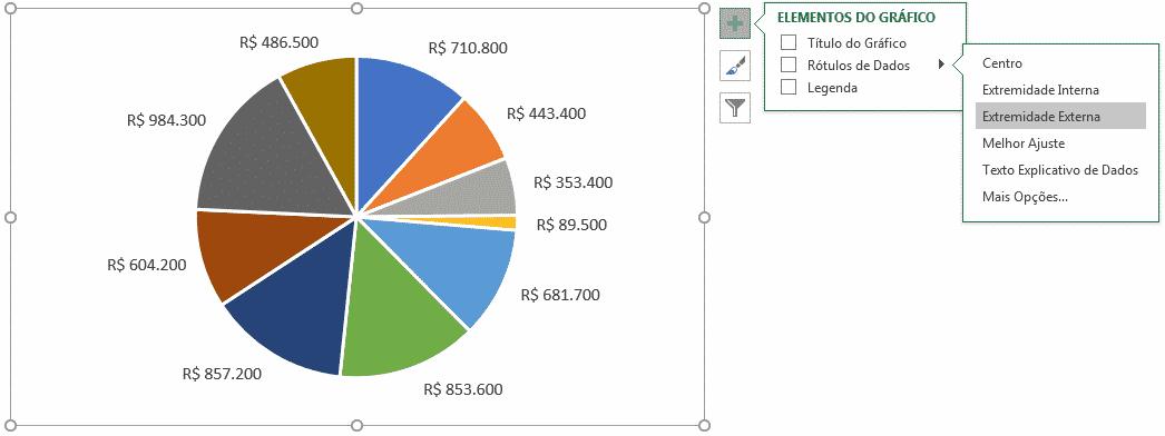 Inserindo os rótulos de dados ao gráfico