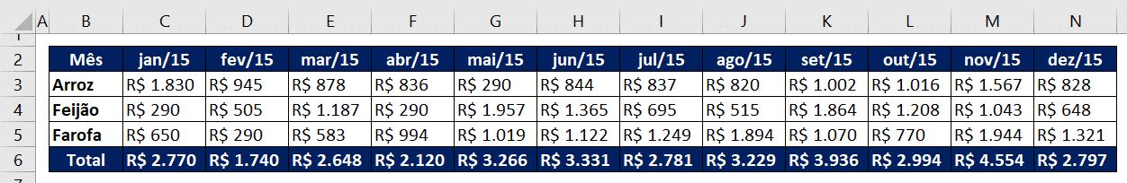 Tabela inicial com análise mensal durante o ano