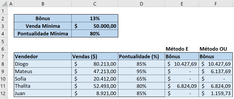 Resultado da Fórmula SE no Excel + Fórmula OU