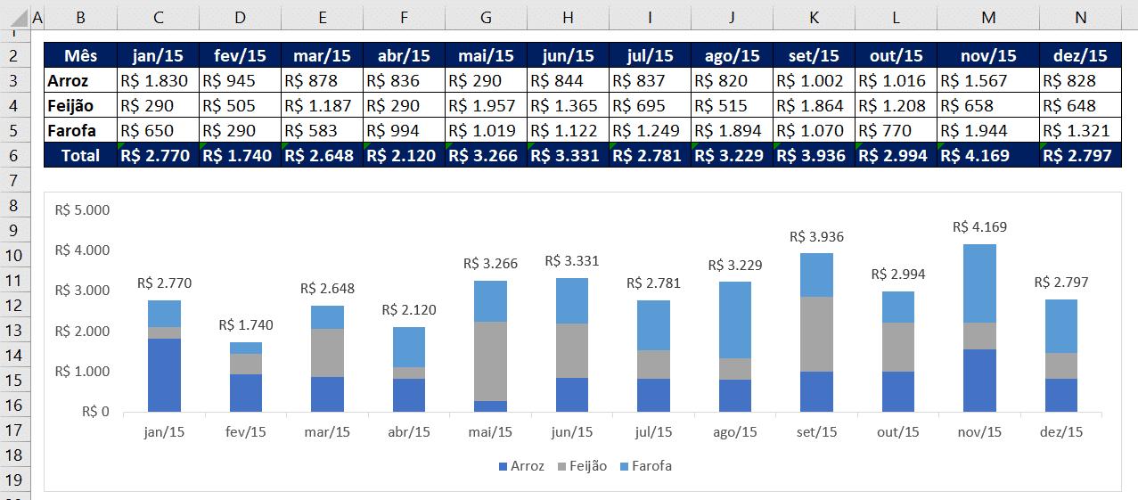 Tabela + Gráfico no ambiente Excel