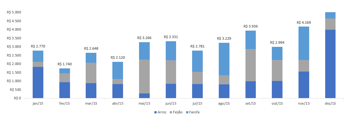Gráfico atualizado após modificação dos dados no Excel
