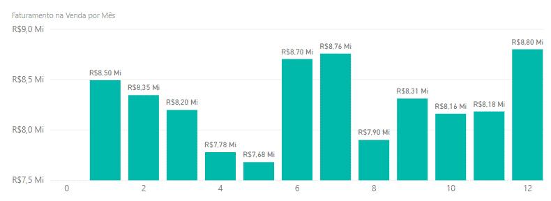 Gráfico após a mudança limites de valores - Curso de Power BI