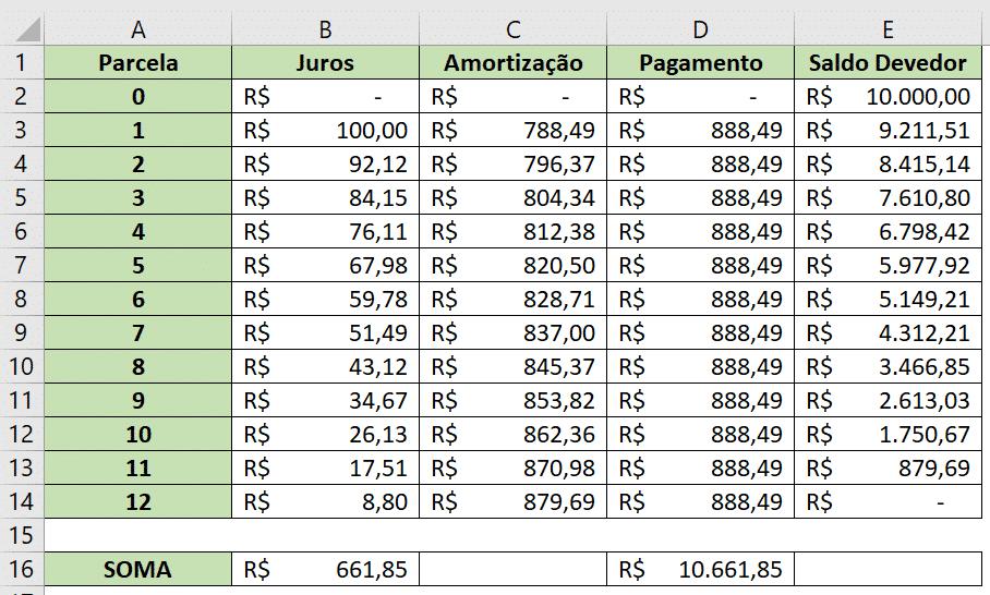 Preenchendo toda a tabela com as fórmulas já utilizadas - Tabela Price e SAC