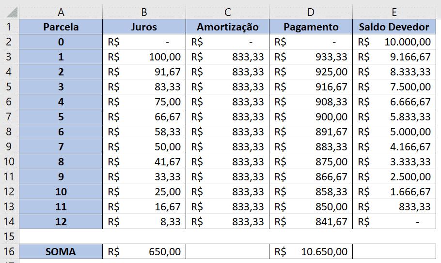 Tabela SAC completa