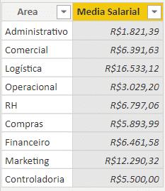Coluna de Média Salarial formatada