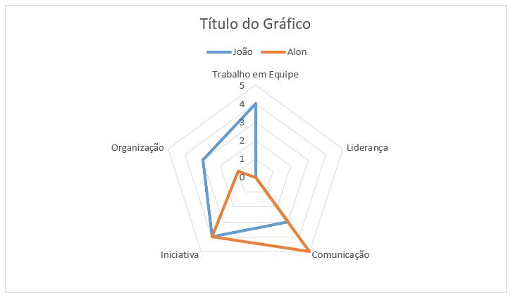 Gráfico de Radar criado