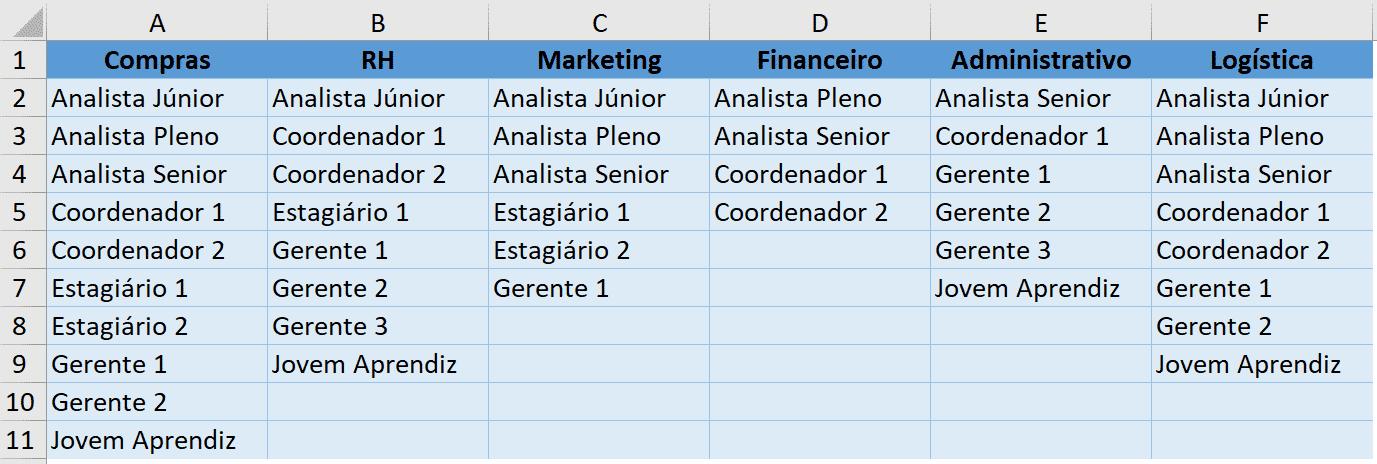 Tabela de cargos por cada área de atividade
