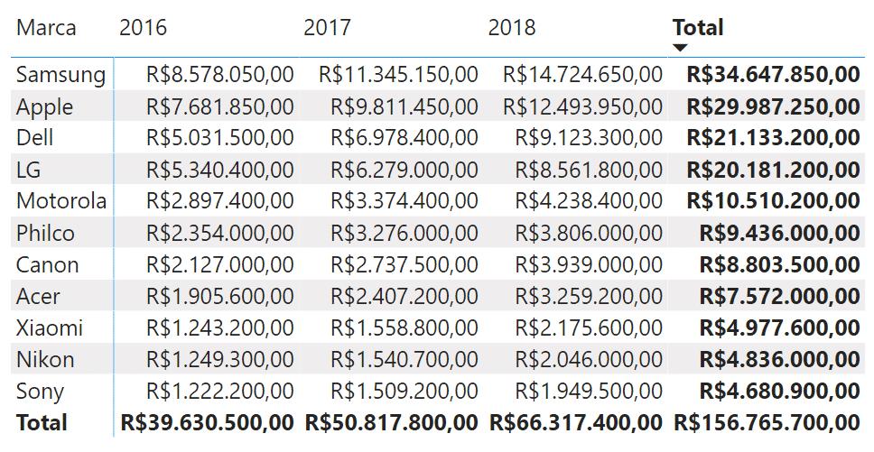Análise do faturamento de marcas por ano - Matriz no Power BI