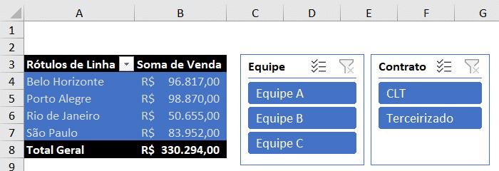 Resultado da segmentação de dados - Dashboard no Excel