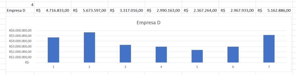 Gráfico criado para o Dashboard em Excel