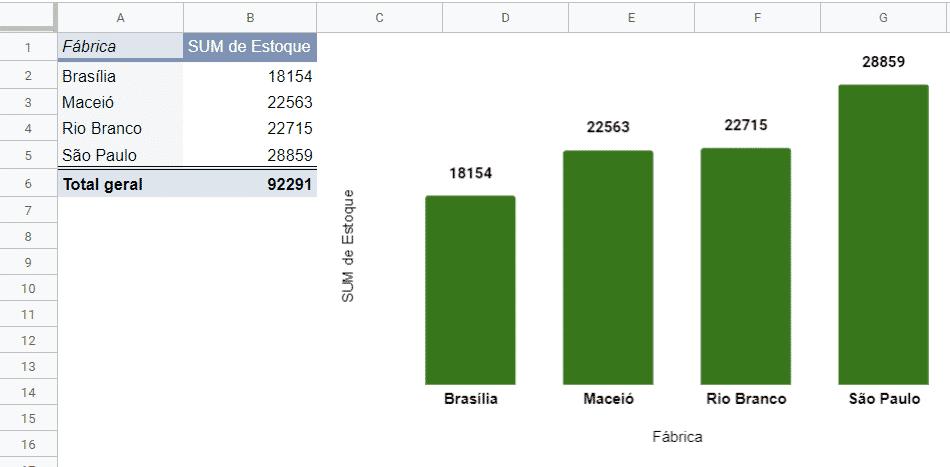 Tabela juntamente com o gráfico após algumas edições