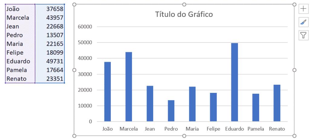 Criação do gráfico de colunas