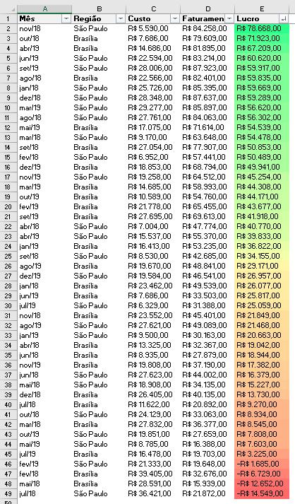Resultado da formatação condicional
