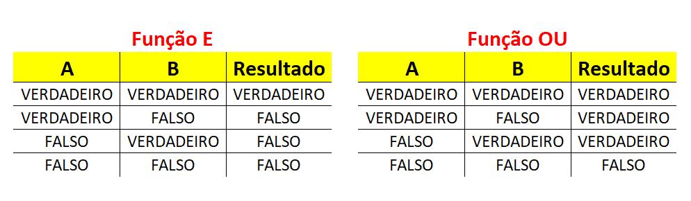 Tabela verdade das funções E e OU