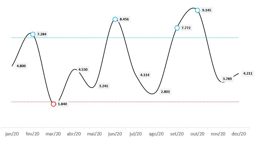 Gráfico de controle completo