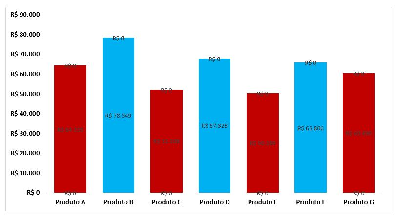 Alterando o gráfico e inserindo rótulo de dados