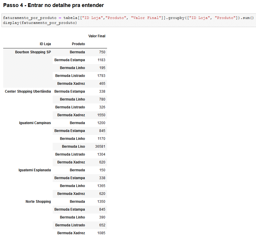 Análise de grupo (análise de produtos por loja)