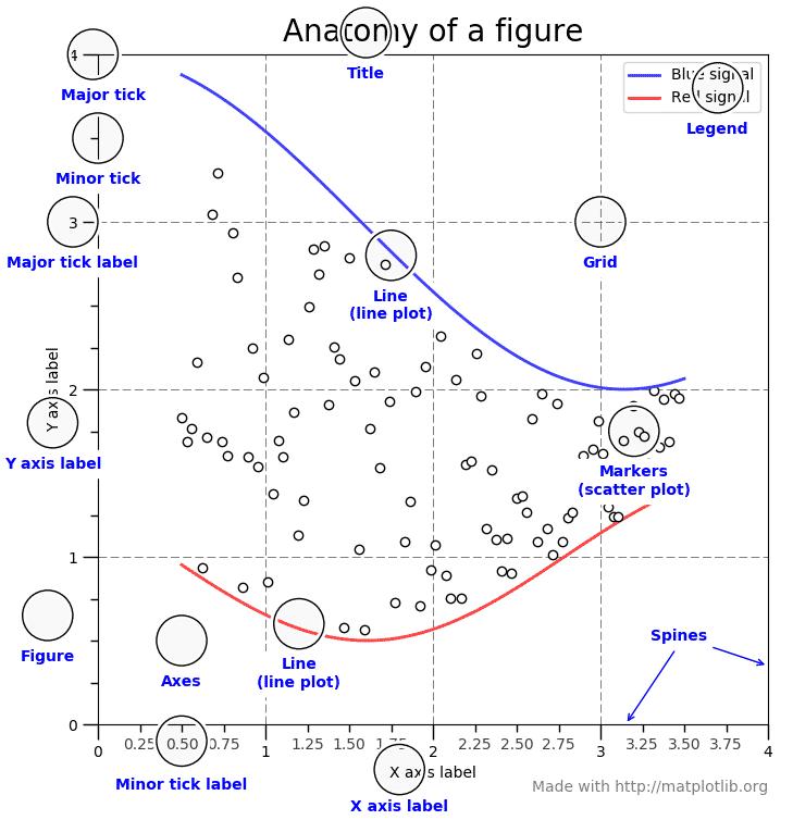 Opções que podem ser alteradas dentro do gráfico