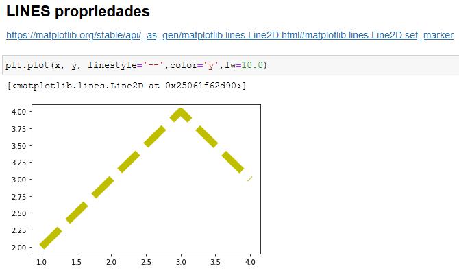 Alterando o estilo de linha do gráfico