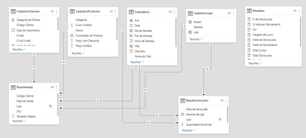 Relacionamentos entre as bases de dados do arquivo